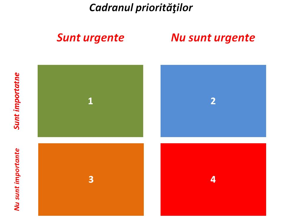 Activitati in cadranul prioritatilor