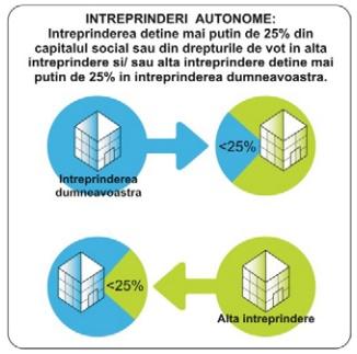 Intreprinderi autonome