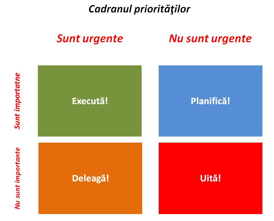 strategie pentru cadranul activitatilor