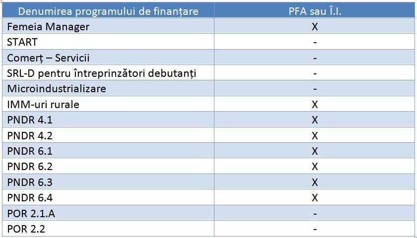 fonduri nerambursabile pentru PFA